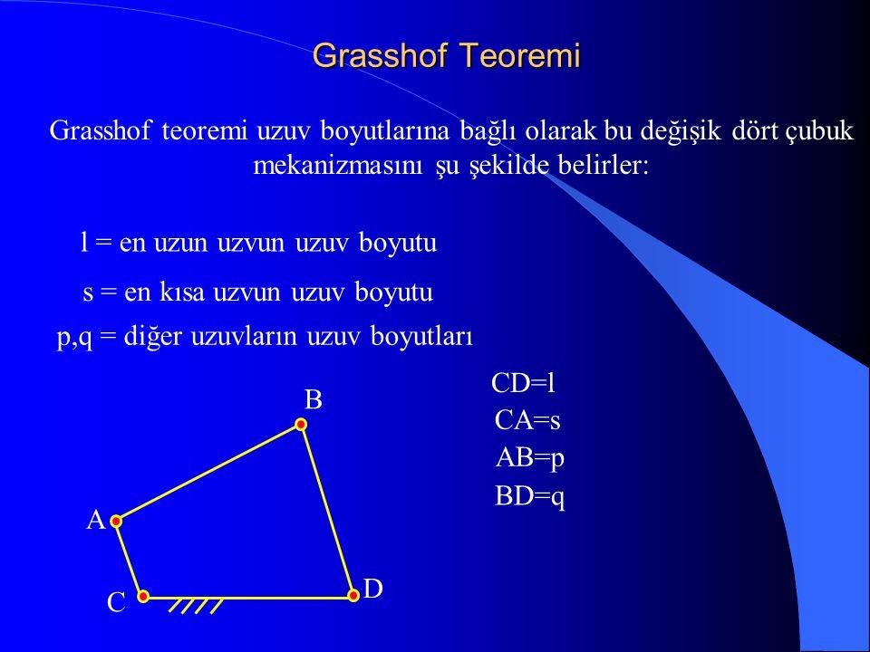 Grasshof Teoremi Grasshof teoremi uzuv boyutlarına bağlı olarak bu değişik dört çubuk mekanizmasını şu şekilde belirler: