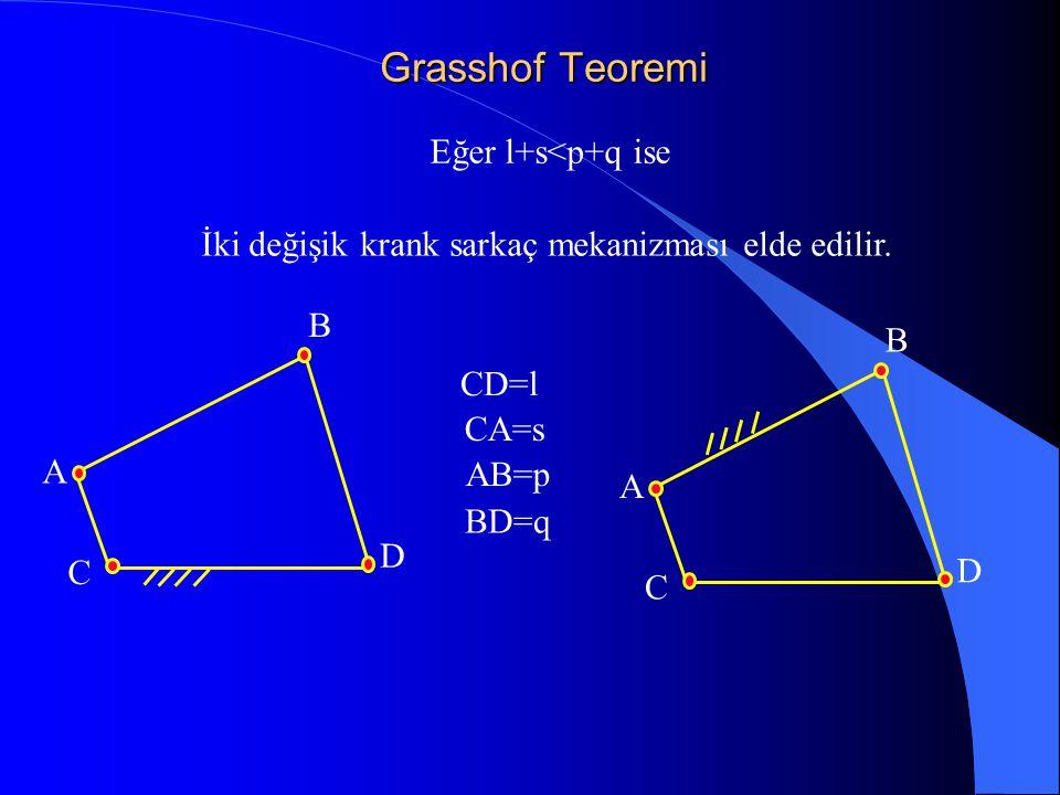 İki değişik krank sarkaç mekanizması elde edilir.