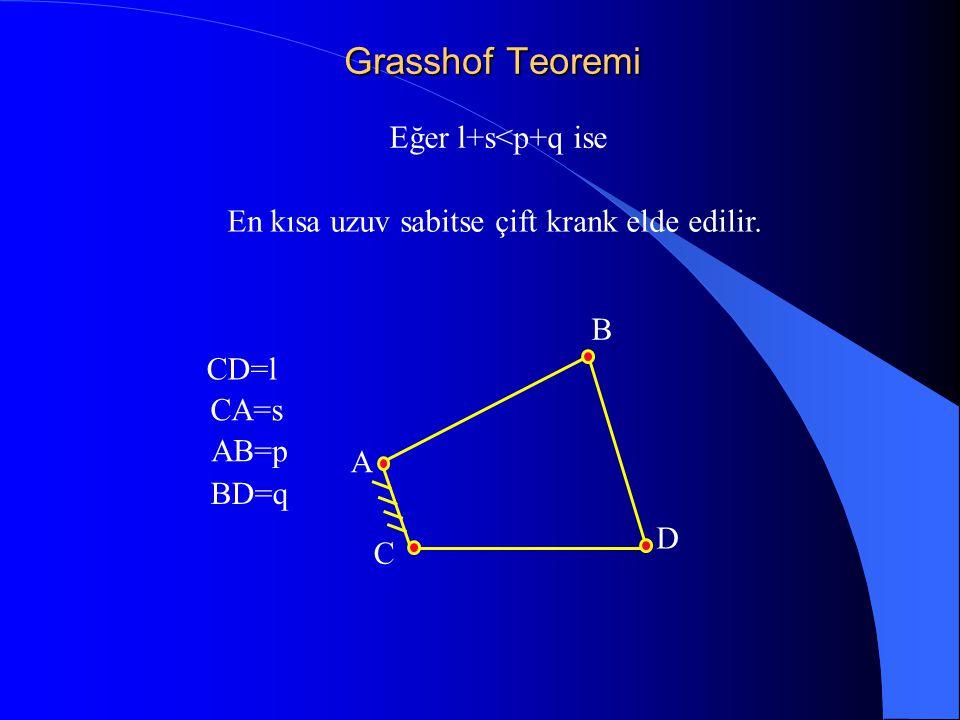 En kısa uzuv sabitse çift krank elde edilir.