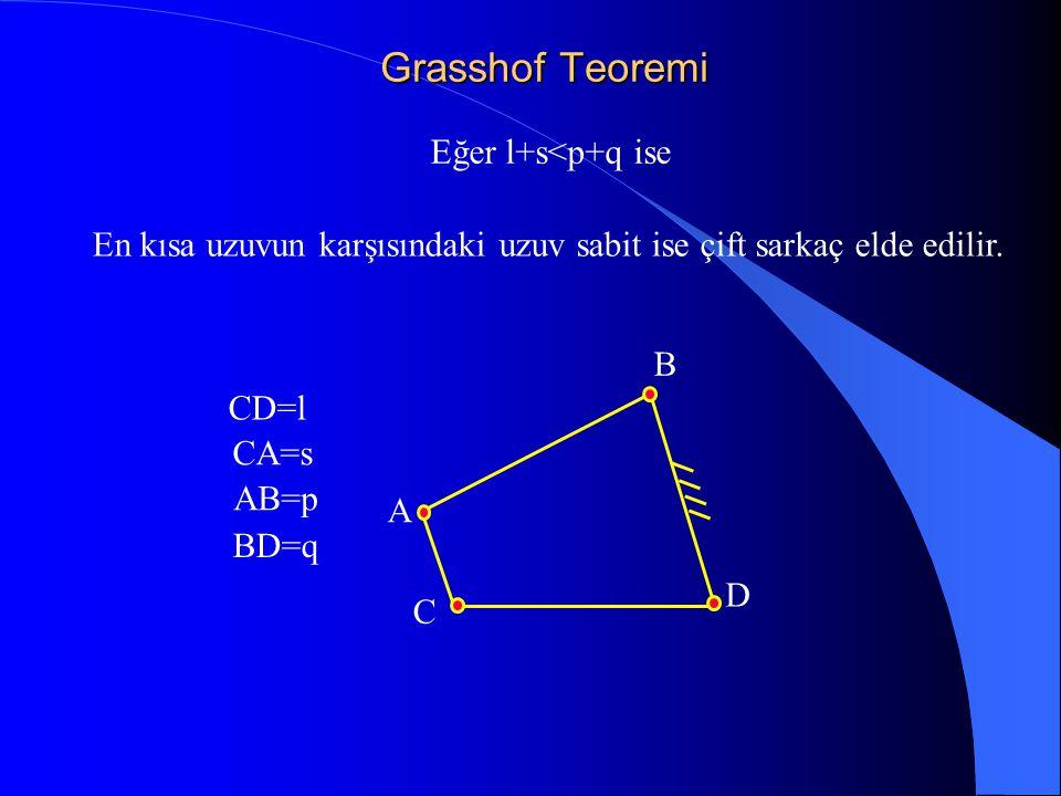 En kısa uzuvun karşısındaki uzuv sabit ise çift sarkaç elde edilir.