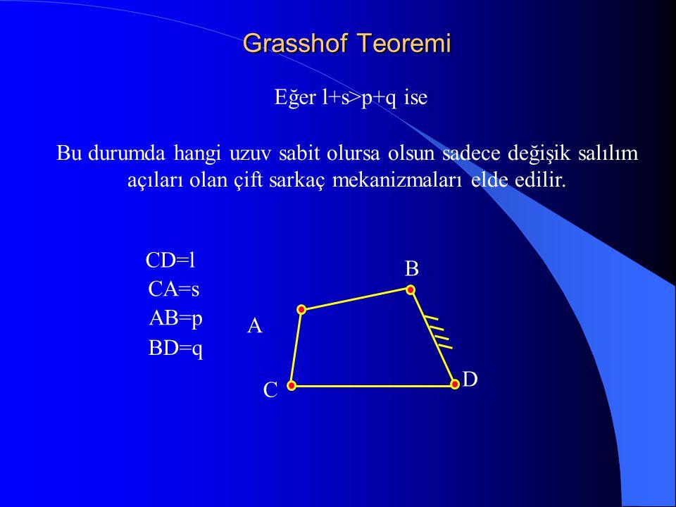 Grasshof Teoremi Eğer l+s>p+q ise