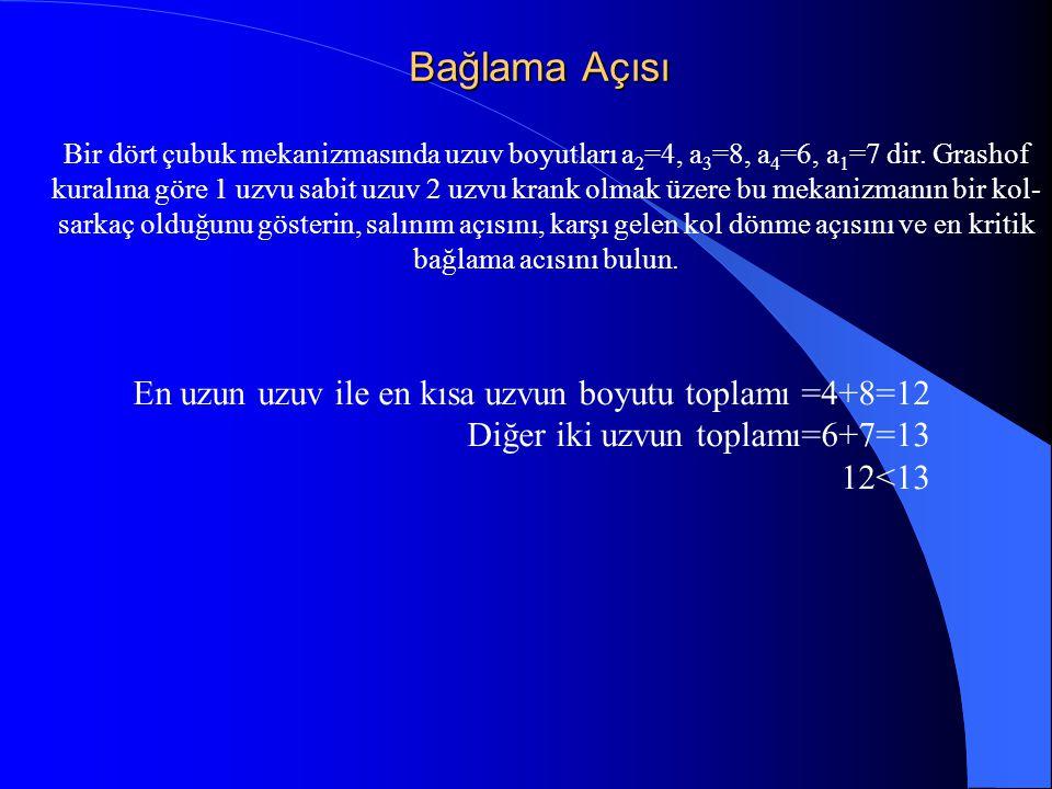 Bağlama Açısı En uzun uzuv ile en kısa uzvun boyutu toplamı =4+8=12
