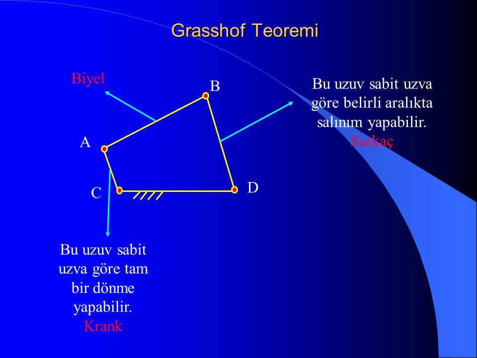 Grasshof Teoremi Biyel