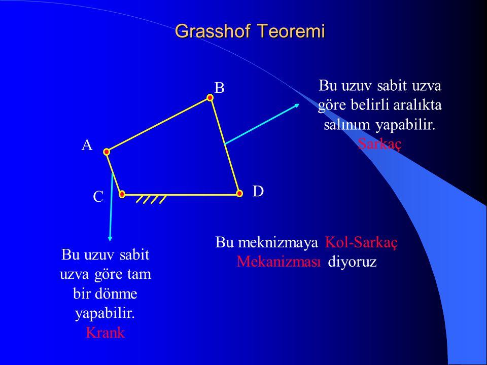 Grasshof Teoremi B. Bu uzuv sabit uzva göre belirli aralıkta salınım yapabilir. Sarkaç. A. D. C.
