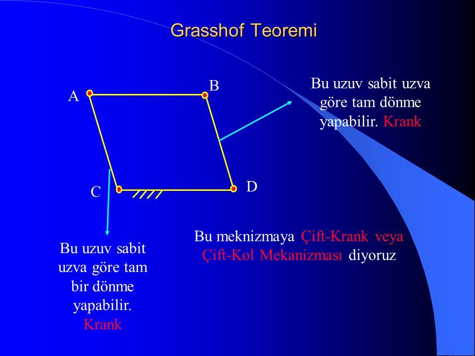 Grasshof Teoremi Bu uzuv sabit uzva göre tam dönme yapabilir. Krank B