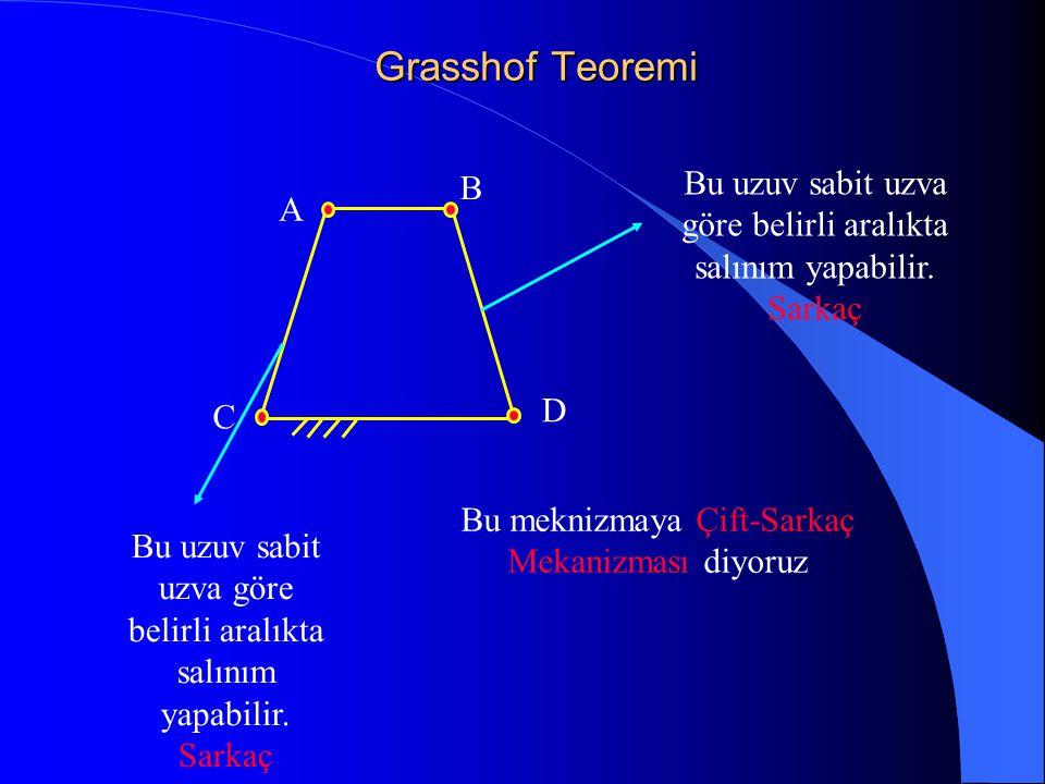 Grasshof Teoremi B. Bu uzuv sabit uzva göre belirli aralıkta salınım yapabilir. Sarkaç. A. C. D.