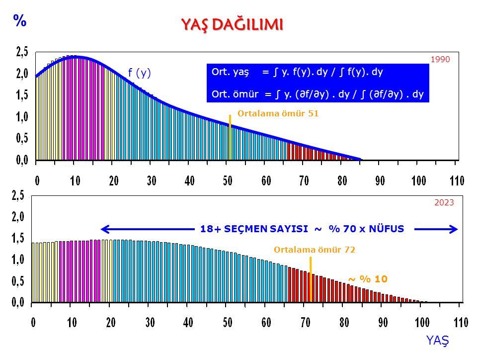 % YAŞ DAĞILIMI YAŞ f (y) Ort. yaş = ∫ y. f(y). dy / ∫ f(y). dy