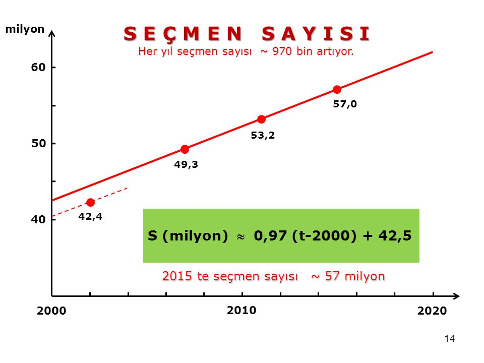 S E Ç M E N S A Y I S I S (milyon)  0,97 (t-2000) + 42,5
