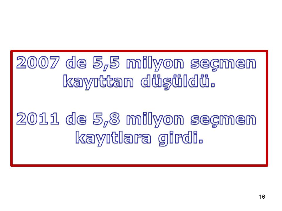 2007 de 5,5 milyon seçmen kayıttan düşüldü. 2011 de 5,8 milyon seçmen kayıtlara girdi.