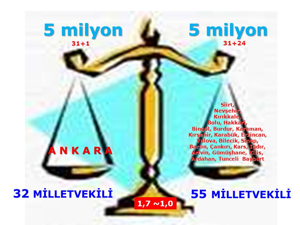 5 milyon 5 milyon 32 MİLLETVEKİLİ 55 MİLLETVEKİLİ A N K A R A 1,7 ~1,0