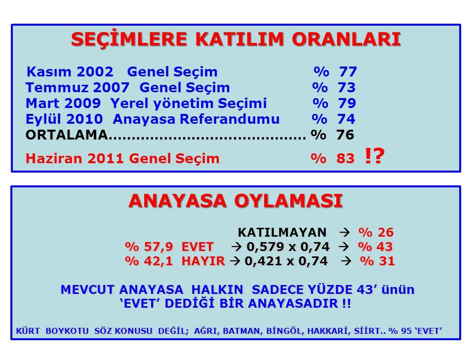 SEÇİMLERE KATILIM ORANLARI 'EVET' DEDİĞİ BİR ANAYASADIR !!
