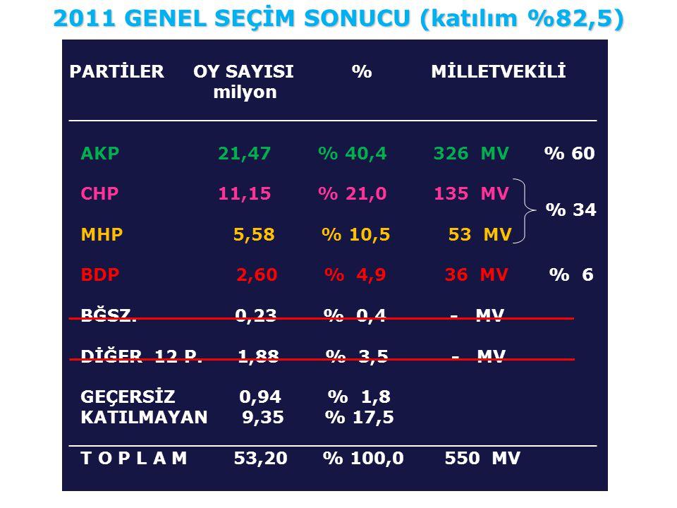 2011 GENEL SEÇİM SONUCU (katılım %82,5)