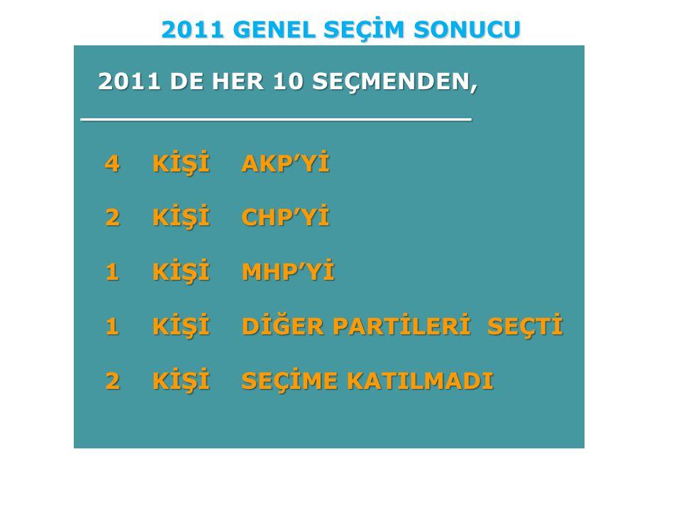 2011 GENEL SEÇİM SONUCU 2011 DE HER 10 SEÇMENDEN, ________________________. 4 KİŞİ AKP'Yİ. 2 KİŞİ CHP'Yİ.