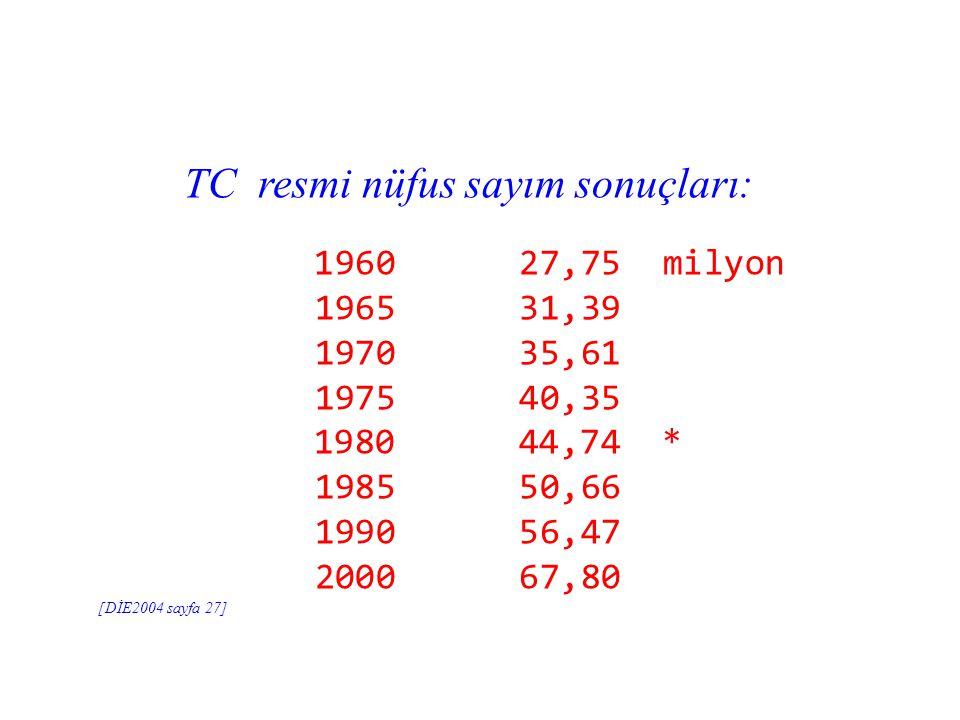 TC resmi nüfus sayım sonuçları:
