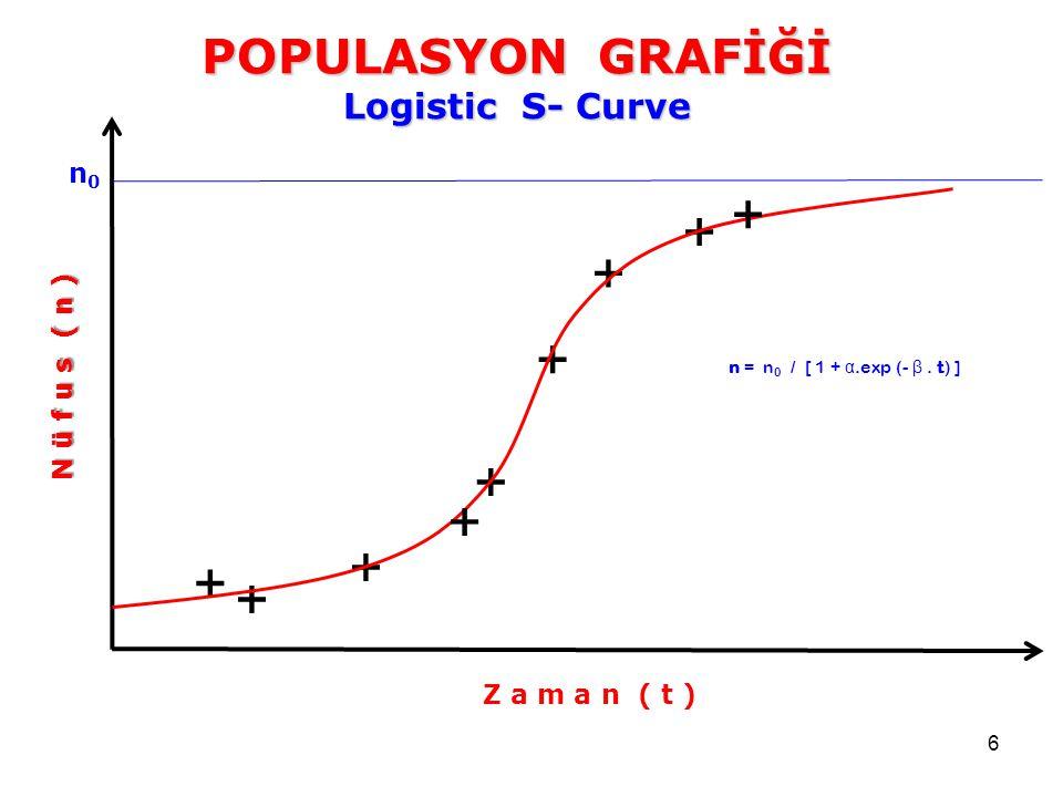 + + + + + + + + + POPULASYON GRAFİĞİ Logistic S- Curve n0
