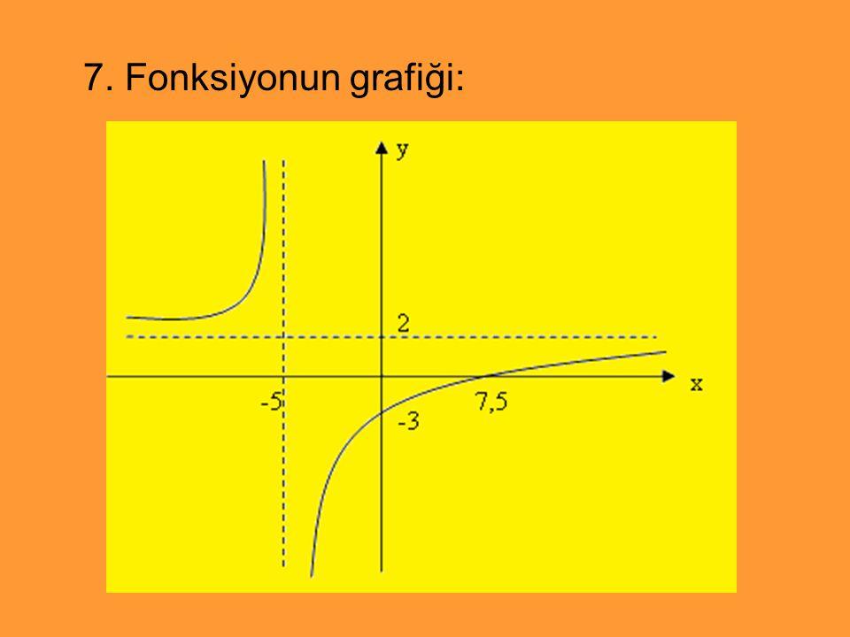 7. Fonksiyonun grafiği: