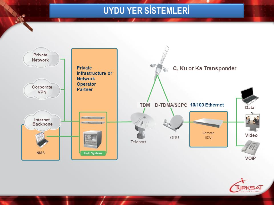UYDU YER SİSTEMLERİ C, Ku or Ka Transponder Private Infrastructure or