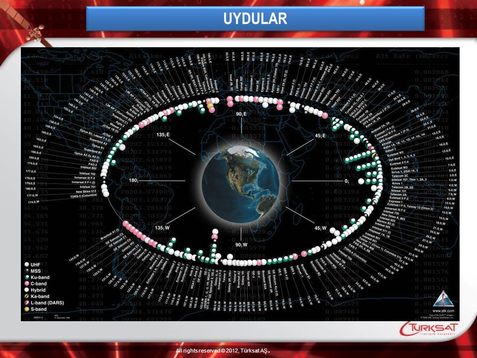 UYDULAR All rights reserved © 2012, Türksat AŞ.