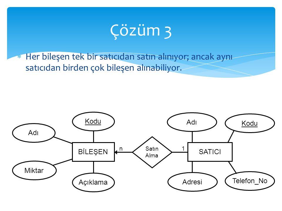 Çözüm 3 Her bileşen tek bir satıcıdan satın alınıyor; ancak aynı satıcıdan birden çok bileşen alınabiliyor.