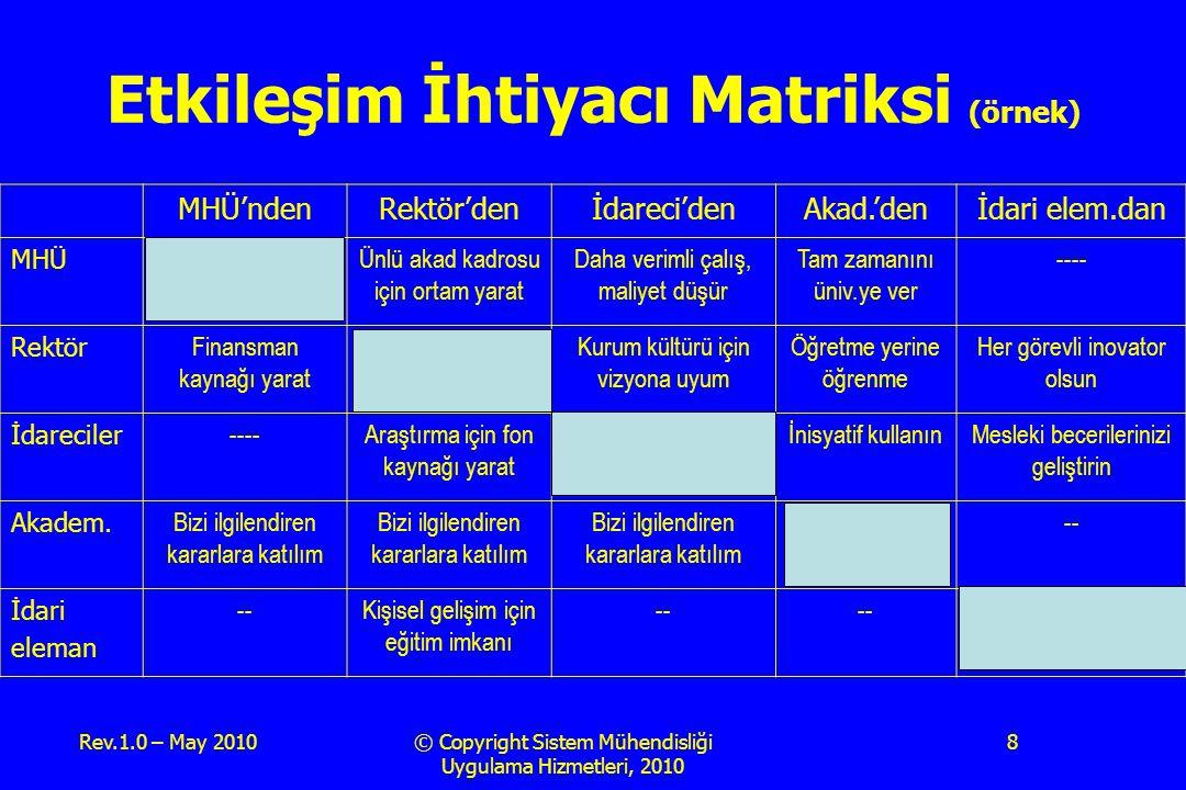 Etkileşim İhtiyacı Matriksi (örnek)