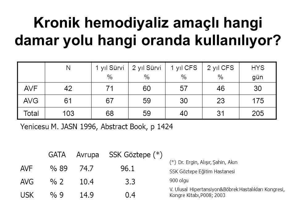 Kronik hemodiyaliz amaçlı hangi damar yolu hangi oranda kullanılıyor