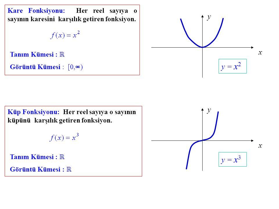 Kare Fonksiyonu: Her reel sayıya o sayının karesini karşılık getiren fonksiyon.