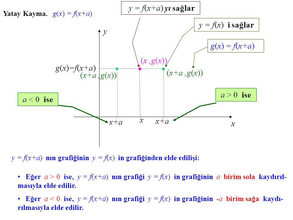 y = f(x+a) yı sağlar y = f(x) i sağlar y g(x) = f(x+a) (x ,g(x))