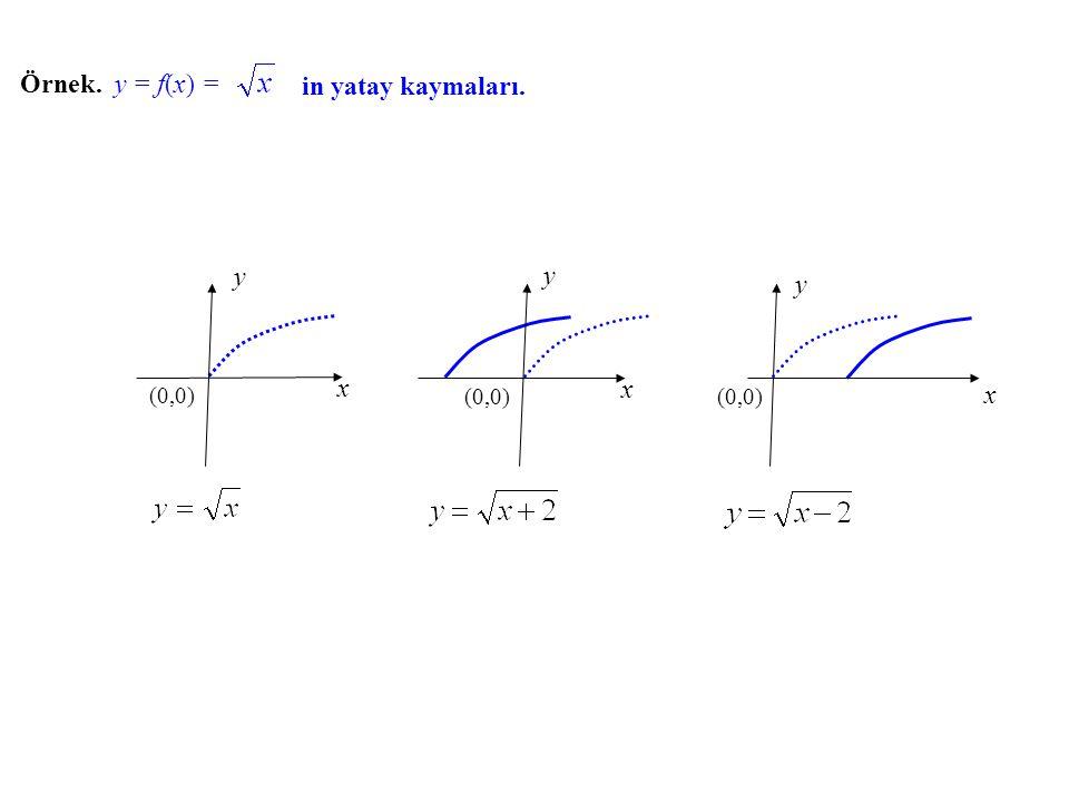 Örnek. y = f(x) = in yatay kaymaları. x y (0,0) x (0,0) y x (0,0) y