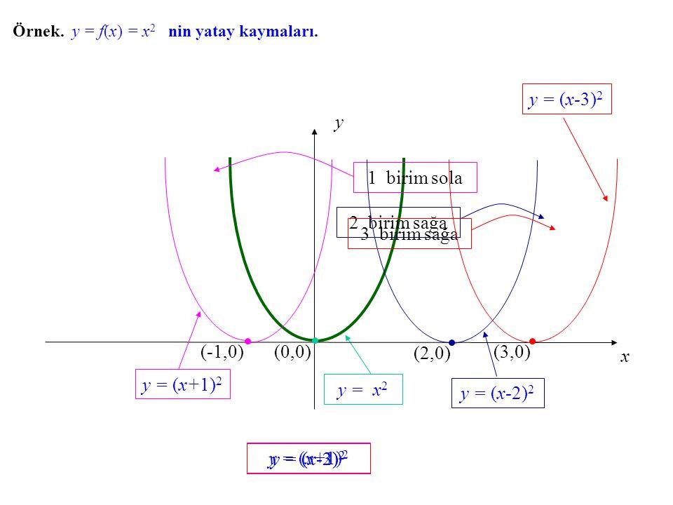 y = (x-3)2 x y (0,0) 1 birim sola (-1,0) (2,0) (3,0) 2 birim sağa