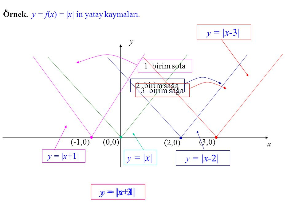 Örnek. y = f(x) = |x| in yatay kaymaları.