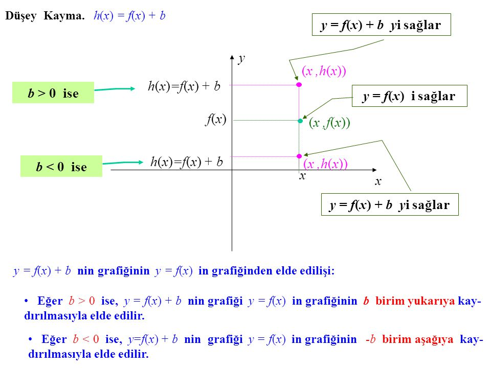 y = f(x) + b yi sağlar y (x ,h(x)) h(x)=f(x) + b b > 0 ise
