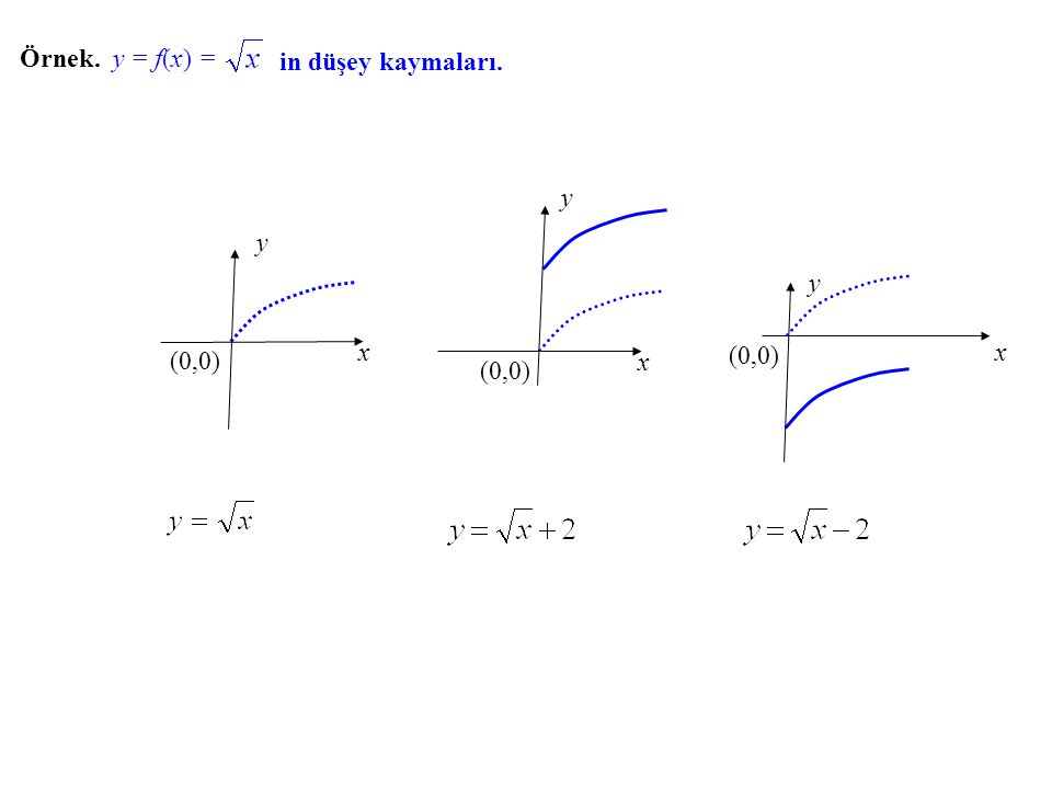 Örnek. y = f(x) = in düşey kaymaları. x (0,0) y x y (0,0) x (0,0) y