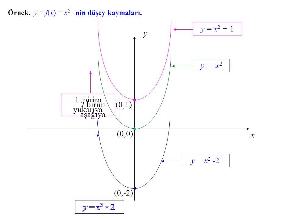 y = x2 + 1 x y (0,0) y = x2 1 birim yukarıya 2 birim aşağıya (0,1)