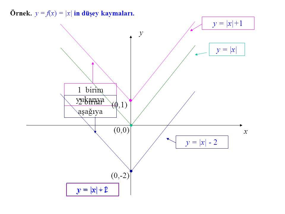 y = |x|+1 y y = |x| 1 birim yukarıya 2 birim aşağıya (0,1) (0,0) x