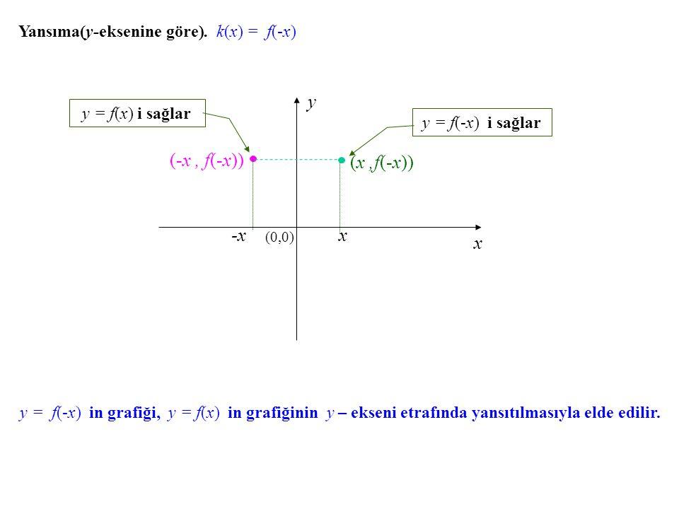 x y (-x , f(-x)) x (x ,f(-x)) -x
