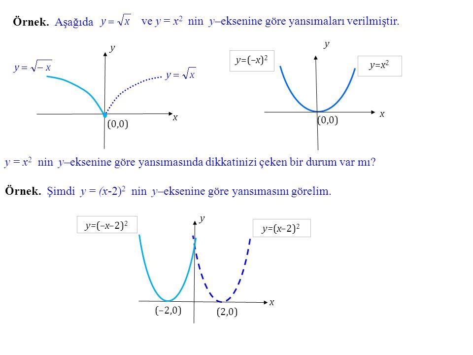 ve y = x2 nin y–eksenine göre yansımaları verilmiştir.