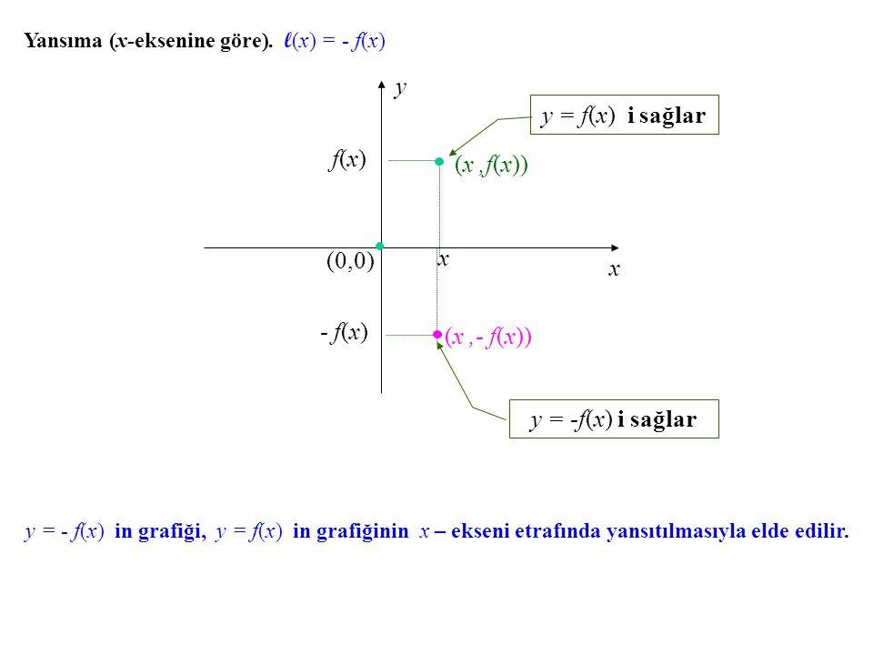 y y = f(x) i sağlar f(x) (x ,f(x)) (0,0) x x - f(x) (x ,- f(x))