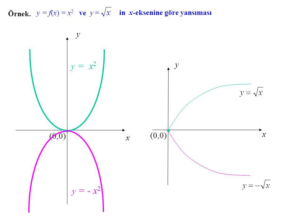 y y = x2 y x (0,0) (0,0) x y = - x2 Örnek. y = f(x) = x2 ve y =