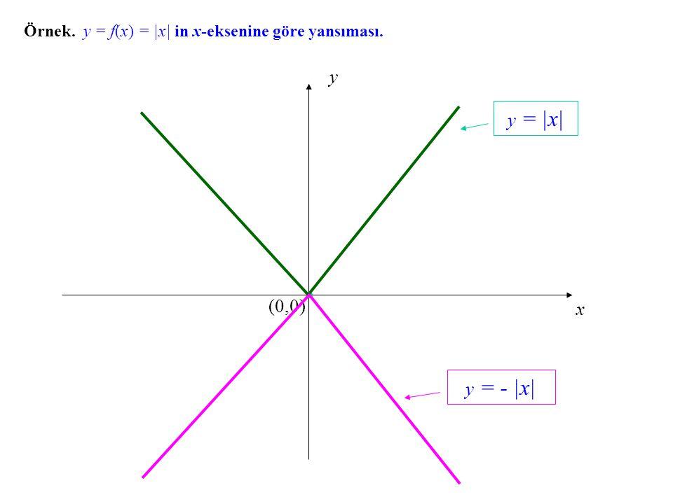 Örnek. y = f(x) = |x| in x-eksenine göre yansıması.