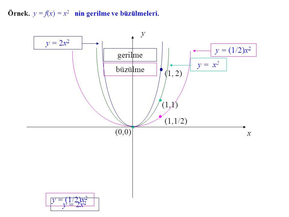 y y = 2x2 y = (1/2)x2 gerilme y = x2 büzülme (1, 2) (1,1) (1,1/2)
