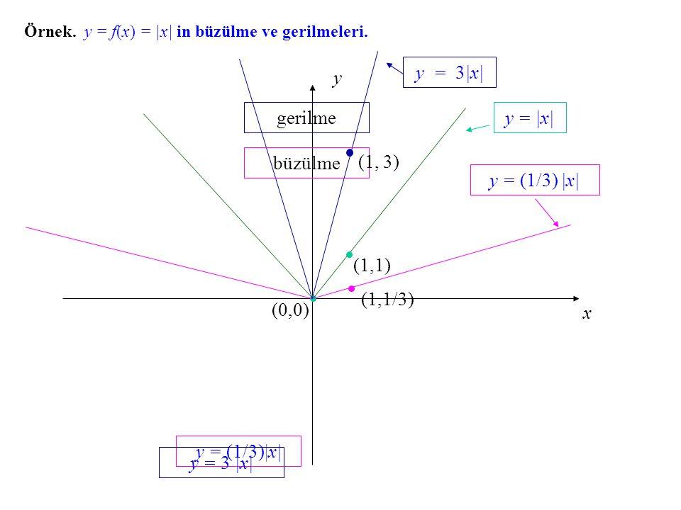 y = 3|x| x y (0,0) gerilme y = |x| büzülme (1, 3) y = (1/3) |x| (1,1)