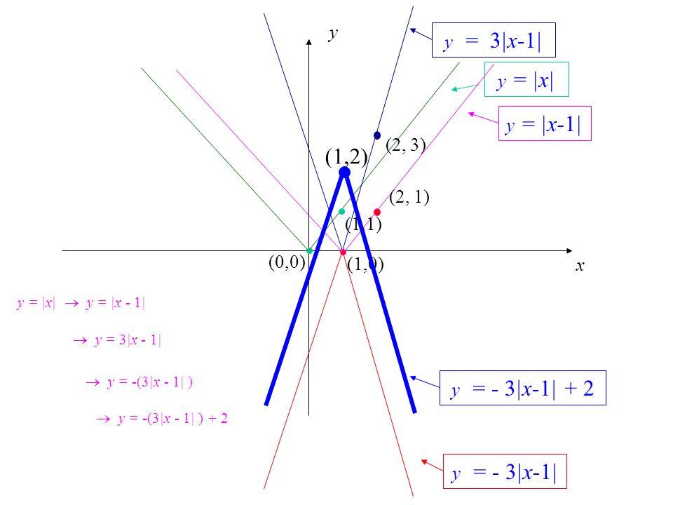 (1,2) y y = 3|x-1| y = |x| y = |x-1| (2, 3) (2, 1) (1,1) (0,0) (1,0) x