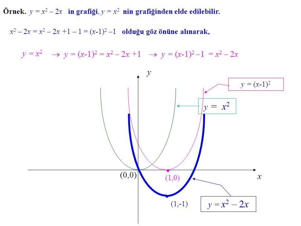 y = x2  y = (x-1)2 = x2 – 2x +1  y = (x-1)2 –1 = x2 – 2x x y (0,0)
