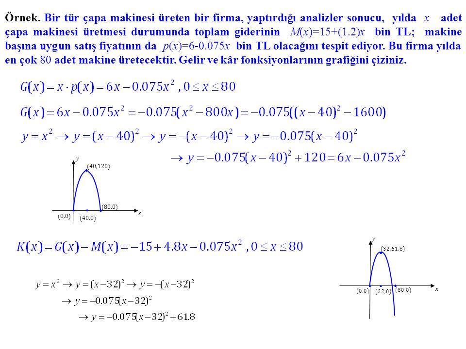Örnek. Bir tür çapa makinesi üreten bir firma, yaptırdığı analizler sonucu, yılda x adet çapa makinesi üretmesi durumunda toplam giderinin M(x)=15+(1.2)x bin TL; makine başına uygun satış fiyatının da p(x)=6-0.075x bin TL olacağını tespit ediyor. Bu firma yılda en çok 80 adet makine üretecektir. Gelir ve kâr fonksiyonlarının grafiğini çiziniz.