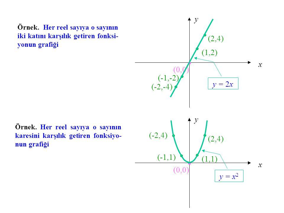 y = 2x y = x2 y (2,4) (1,2) x (0,0) (-1,-2) (-2,-4) y (-2,4) (2,4)