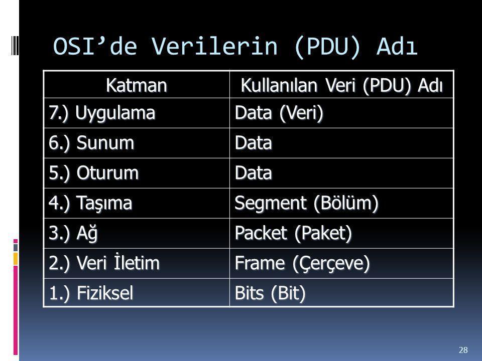 OSI'de Verilerin (PDU) Adı