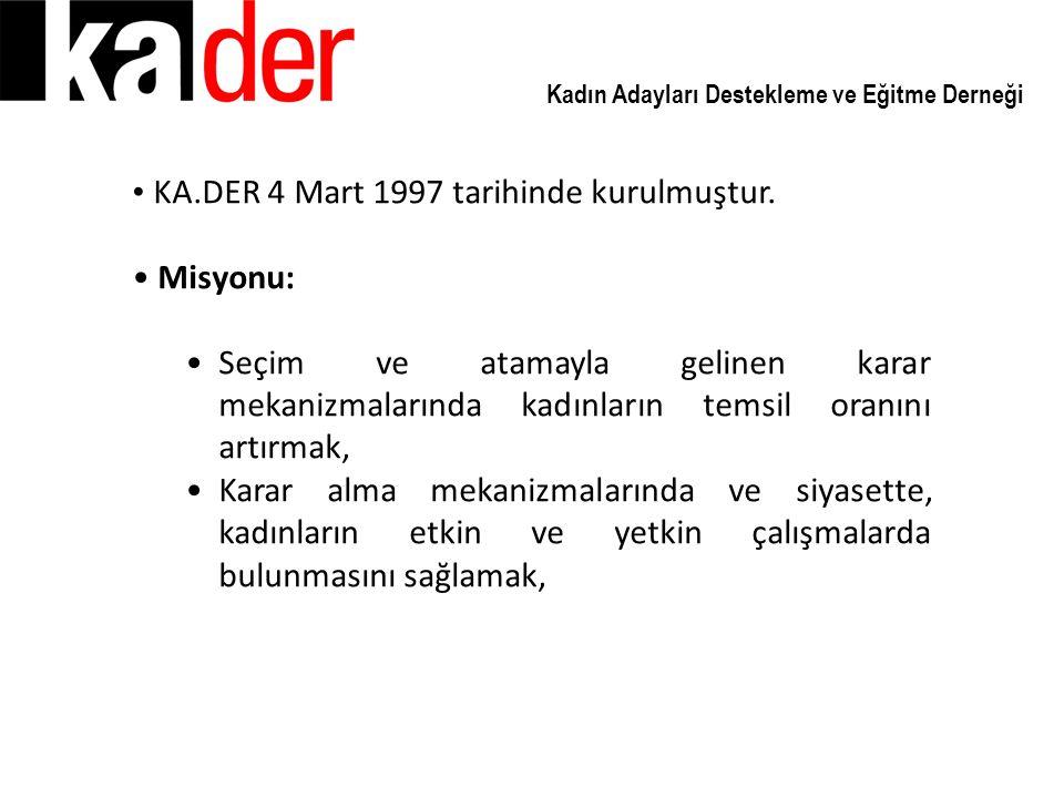 KA.DER 4 Mart 1997 tarihinde kurulmuştur. Misyonu:
