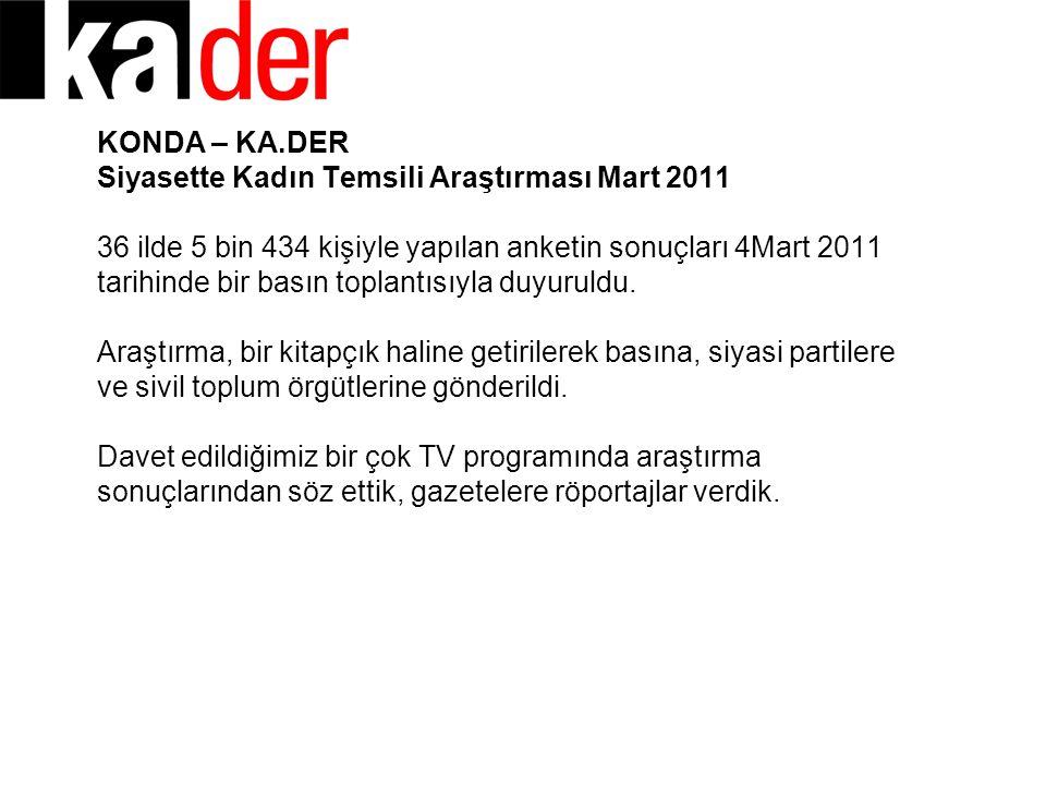 KONDA – KA.DER Siyasette Kadın Temsili Araştırması Mart 2011 36 ilde 5 bin 434 kişiyle yapılan anketin sonuçları 4Mart 2011 tarihinde bir basın toplantısıyla duyuruldu.