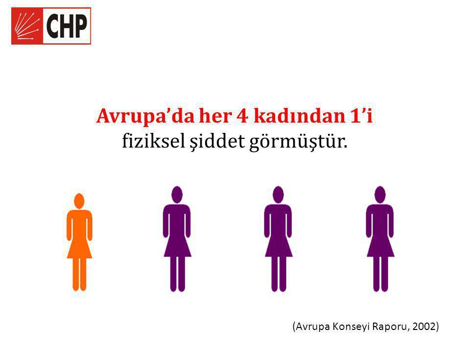 Avrupa'da her 4 kadından 1'i fiziksel şiddet görmüştür.