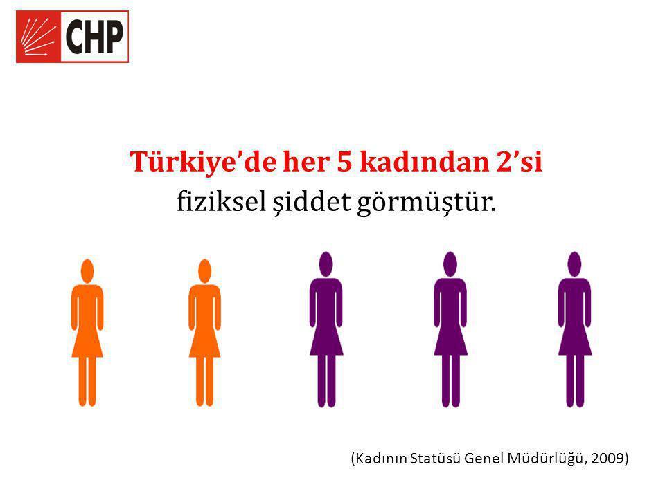 Türkiye'de her 5 kadından 2'si